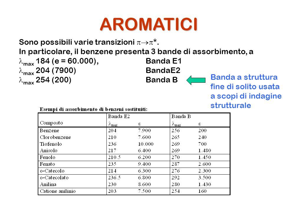 AROMATICI Sono possibili varie transizioni pp*.