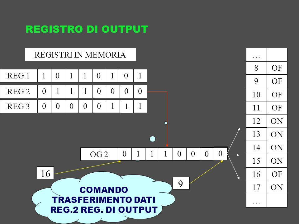 COMANDO TRASFERIMENTO DATI REG.2 REG. DI OUTPUT