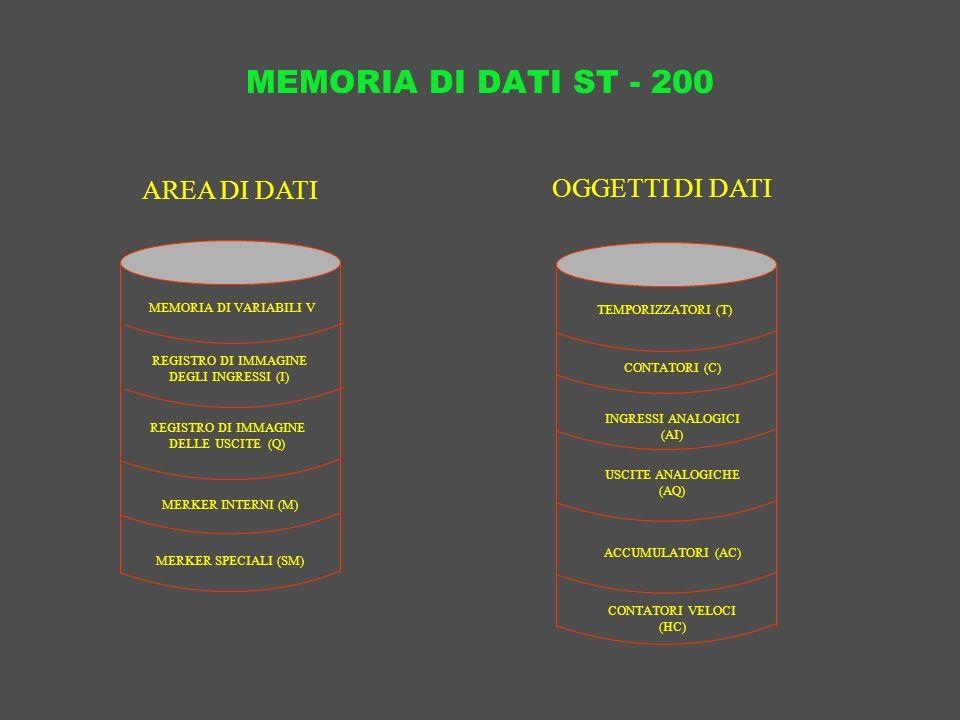 MEMORIA DI DATI ST - 200 AREA DI DATI OGGETTI DI DATI