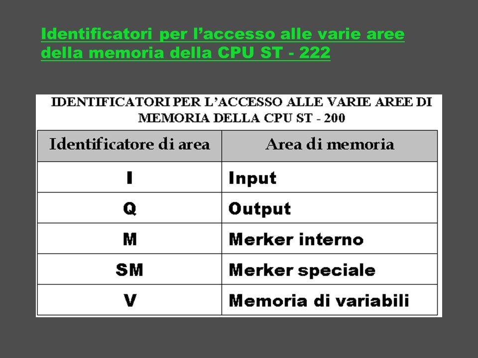 Identificatori per l'accesso alle varie aree della memoria della CPU ST - 222