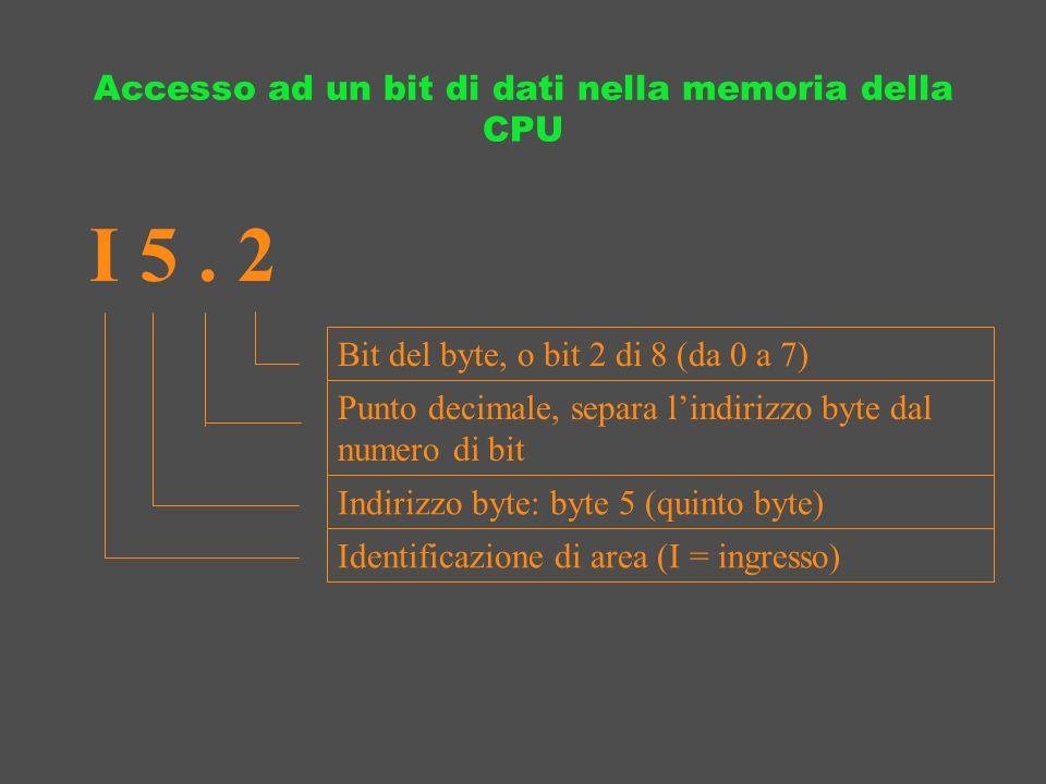 Accesso ad un bit di dati nella memoria della CPU