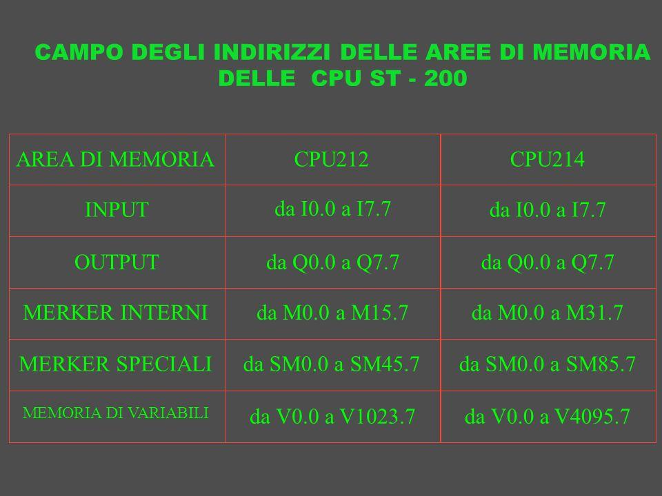 CAMPO DEGLI INDIRIZZI DELLE AREE DI MEMORIA DELLE CPU ST - 200