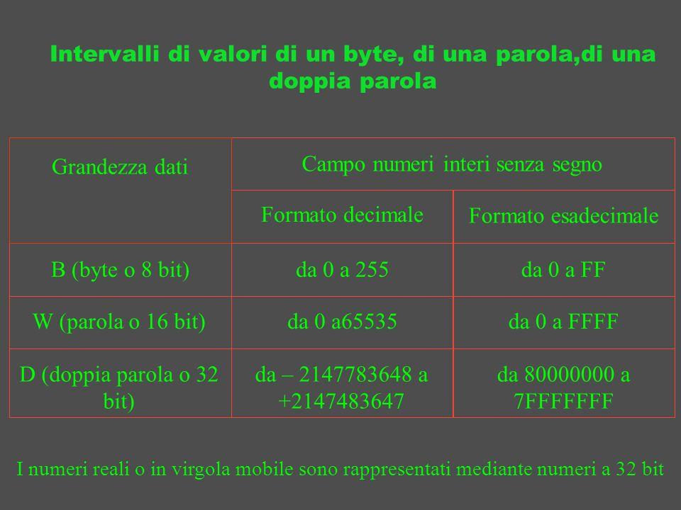 Intervalli di valori di un byte, di una parola,di una doppia parola
