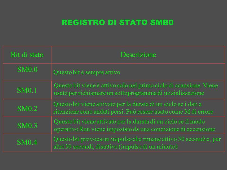 REGISTRO DI STATO SMB0 Bit di stato Descrizione SM0.0 SM0.1 SM0.2