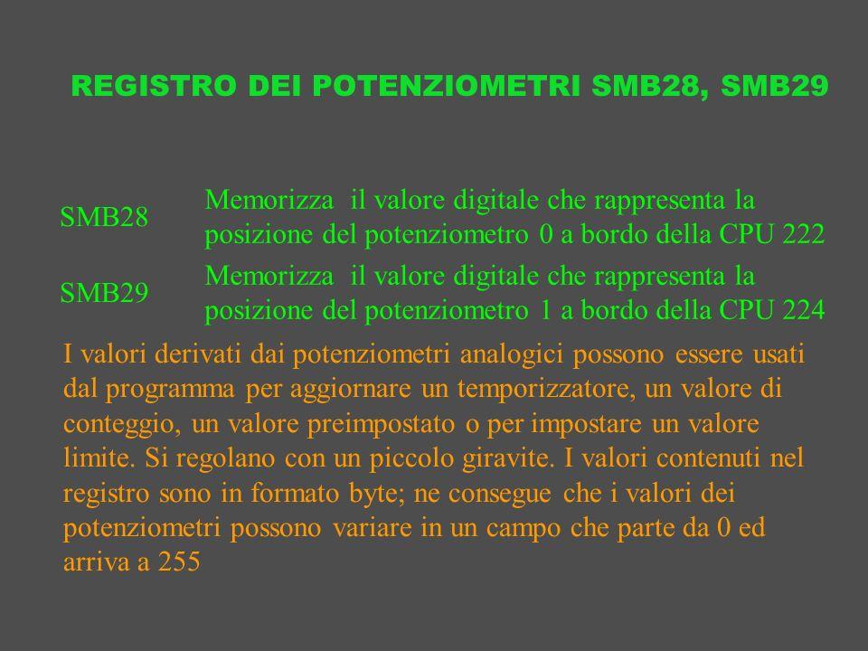 REGISTRO DEI POTENZIOMETRI SMB28, SMB29