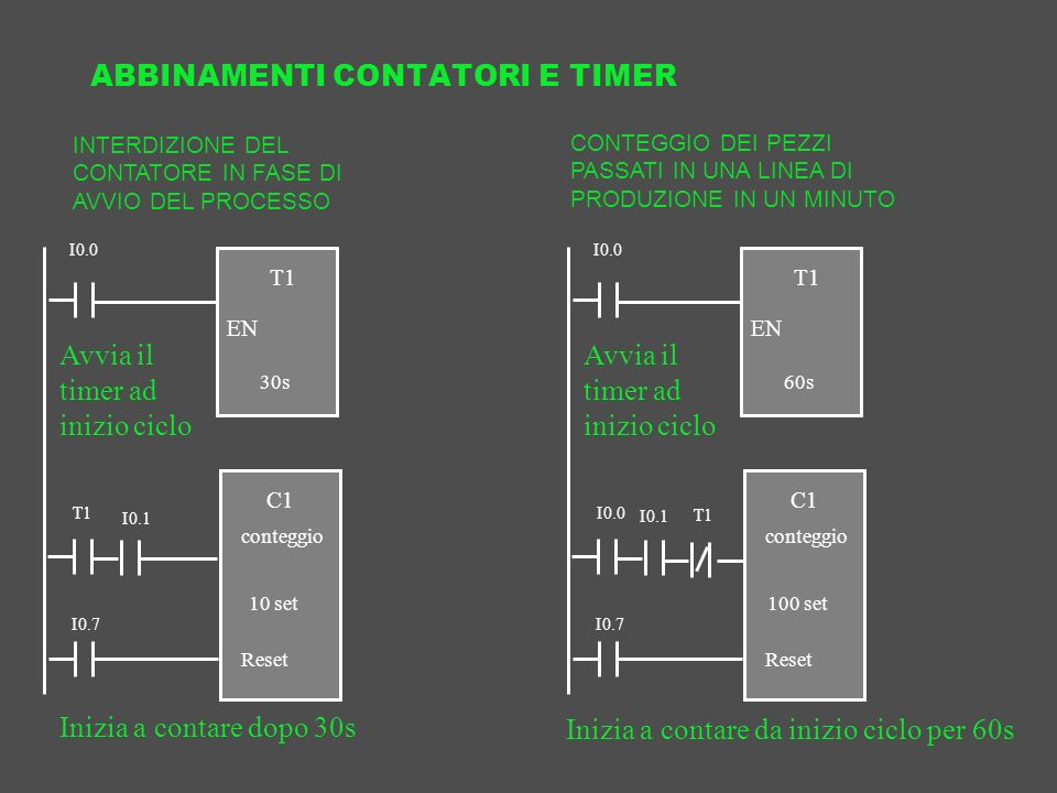 ABBINAMENTI CONTATORI E TIMER