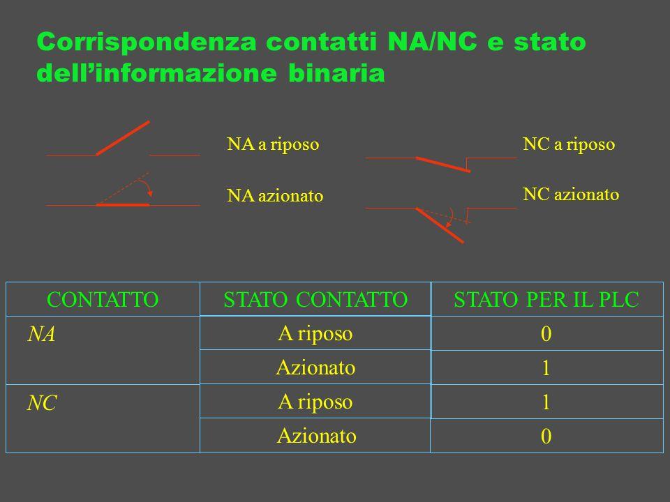 Corrispondenza contatti NA/NC e stato dell'informazione binaria