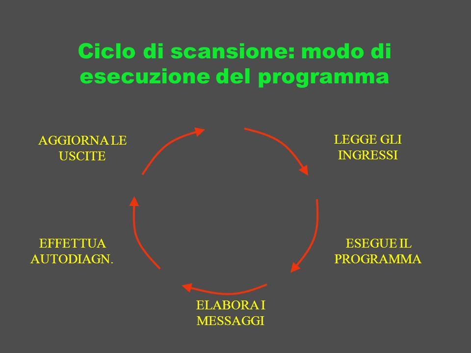 Ciclo di scansione: modo di esecuzione del programma