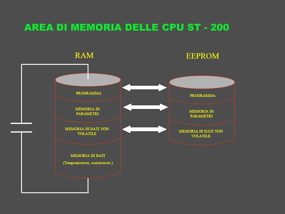 AREA DI MEMORIA DELLE CPU ST - 200