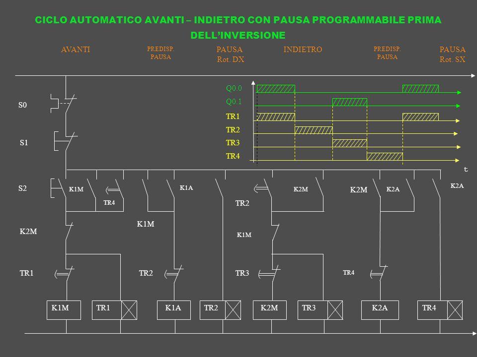 CICLO AUTOMATICO AVANTI – INDIETRO CON PAUSA PROGRAMMABILE PRIMA DELL'INVERSIONE