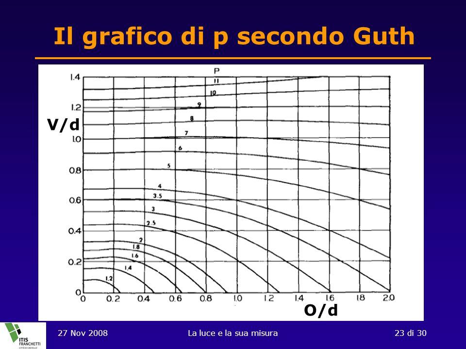 Il grafico di p secondo Guth