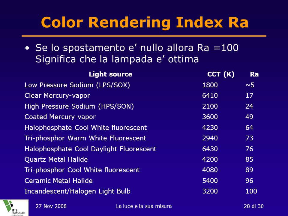 Color Rendering Index Ra