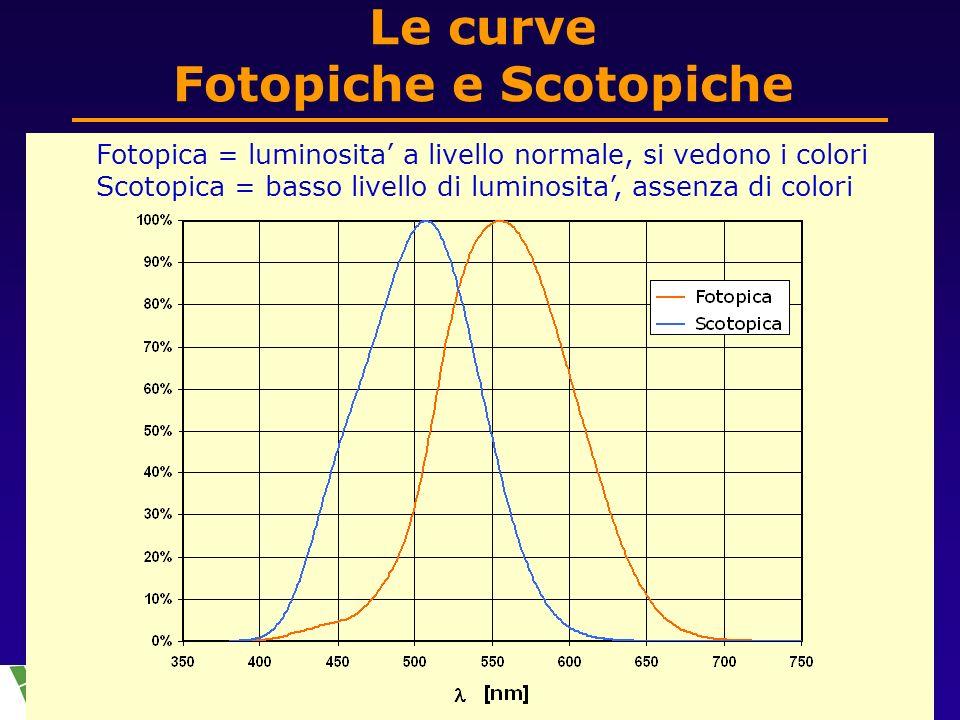 Le curve Fotopiche e Scotopiche