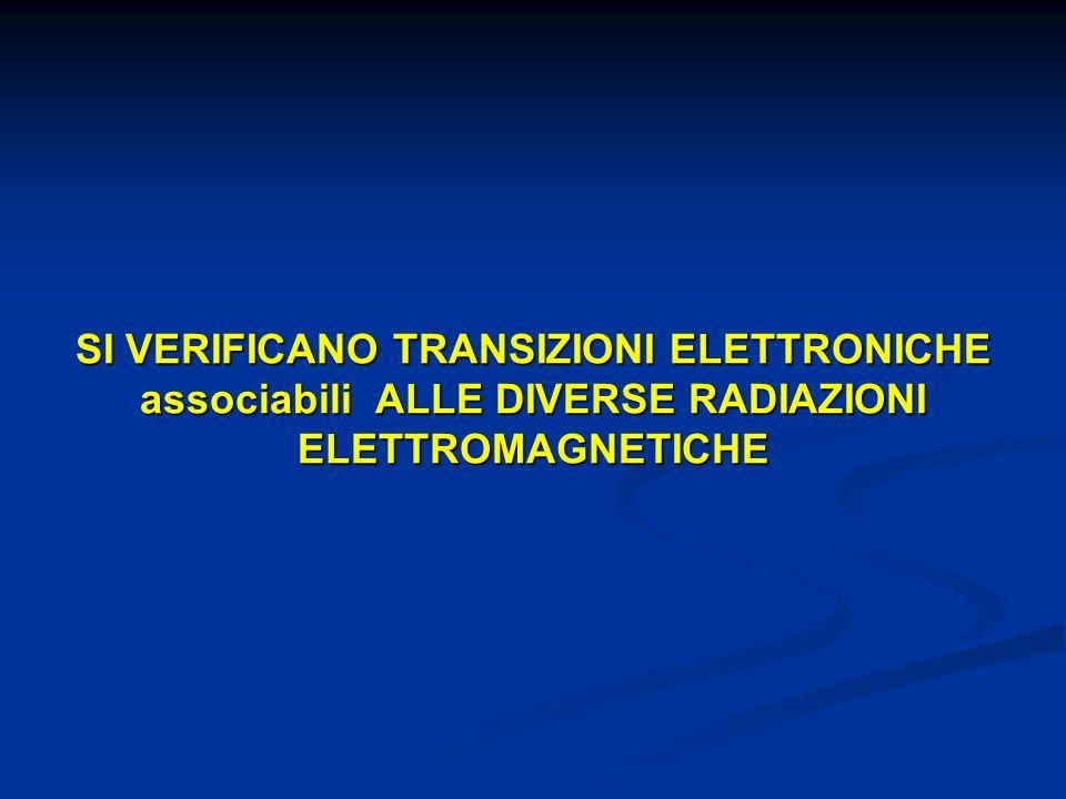 SI VERIFICANO TRANSIZIONI ELETTRONICHE associabili ALLE DIVERSE RADIAZIONI ELETTROMAGNETICHE