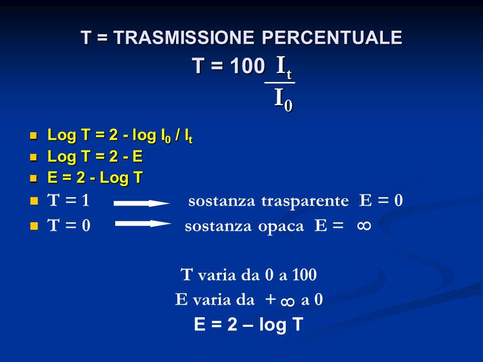 T = TRASMISSIONE PERCENTUALE T = 100 It I0