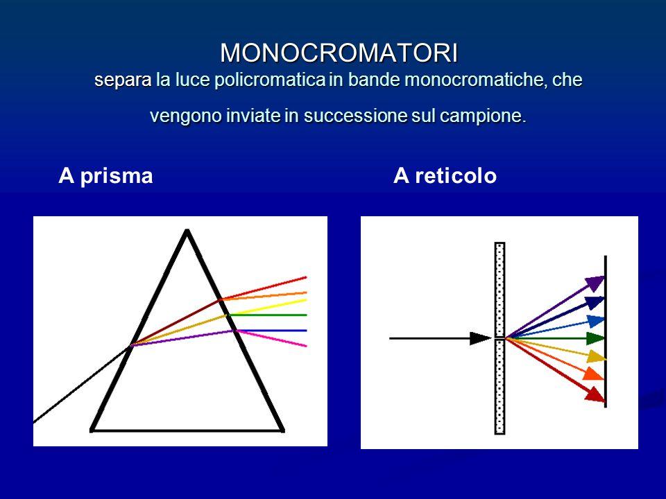 MONOCROMATORI separa la luce policromatica in bande monocromatiche, che vengono inviate in successione sul campione.