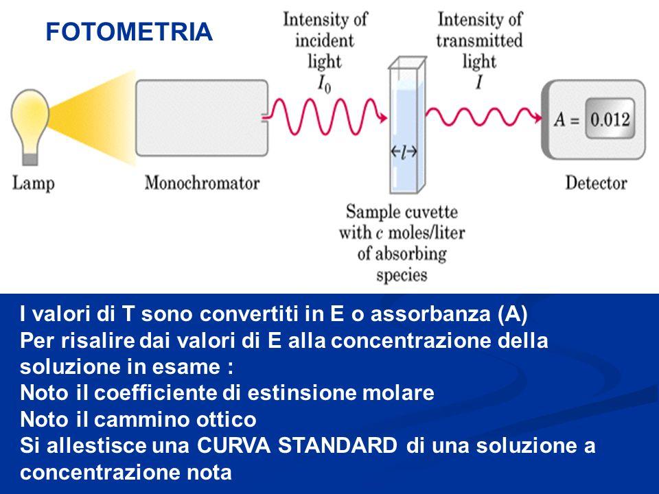 FOTOMETRIA I valori di T sono convertiti in E o assorbanza (A)