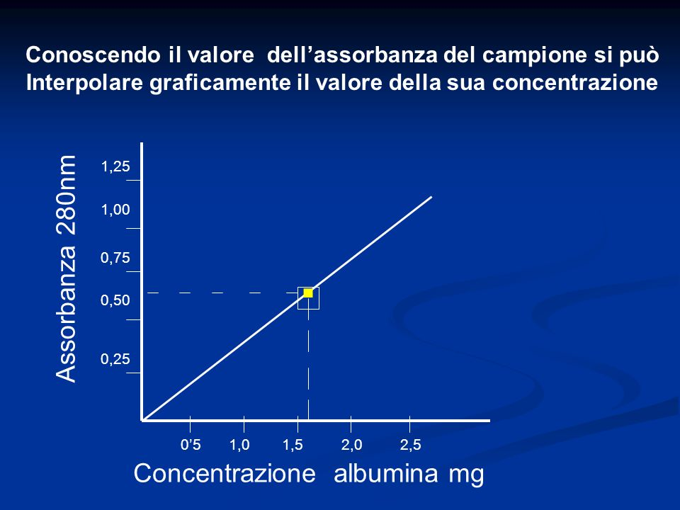 . Assorbanza 280nm Concentrazione albumina mg