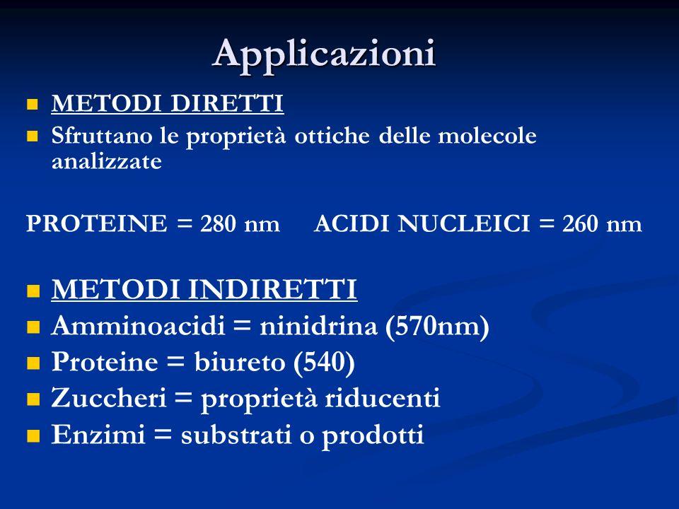 Applicazioni METODI INDIRETTI Amminoacidi = ninidrina (570nm)