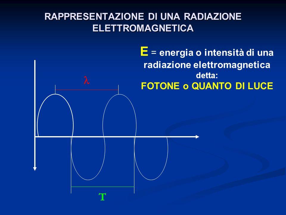 RAPPRESENTAZIONE DI UNA RADIAZIONE ELETTROMAGNETICA
