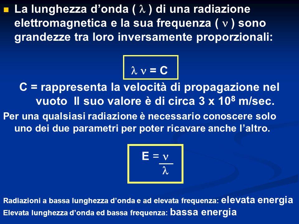 La lunghezza d'onda ( l ) di una radiazione elettromagnetica e la sua frequenza ( n ) sono grandezze tra loro inversamente proporzionali: