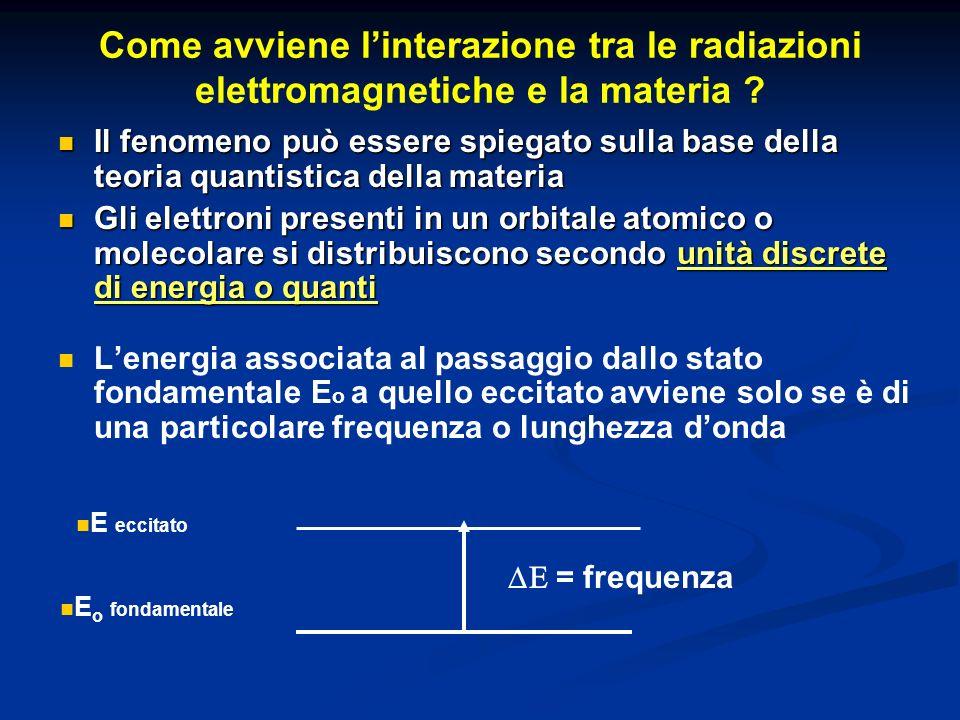 Come avviene l'interazione tra le radiazioni elettromagnetiche e la materia