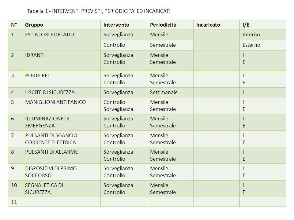 Tabella 1 - INTERVENTI PREVISTI, PERIODICITA' ED INCARICATI