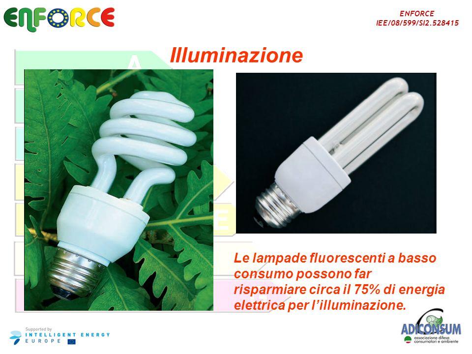 Illuminazione Le lampade fluorescenti a basso consumo possono far risparmiare circa il 75% di energia elettrica per l'illuminazione.