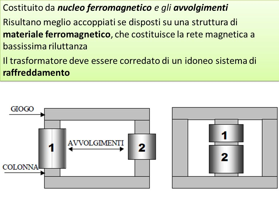 Costituito da nucleo ferromagnetico e gli avvolgimenti