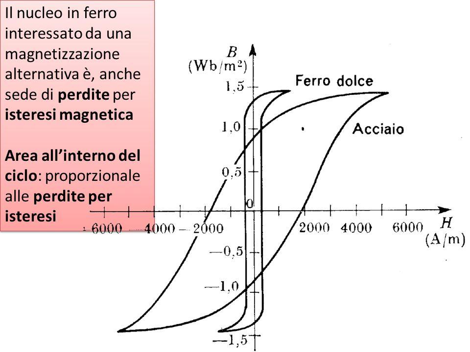 Il nucleo in ferro interessato da una magnetizzazione alternativa è, anche sede di perdite per isteresi magnetica