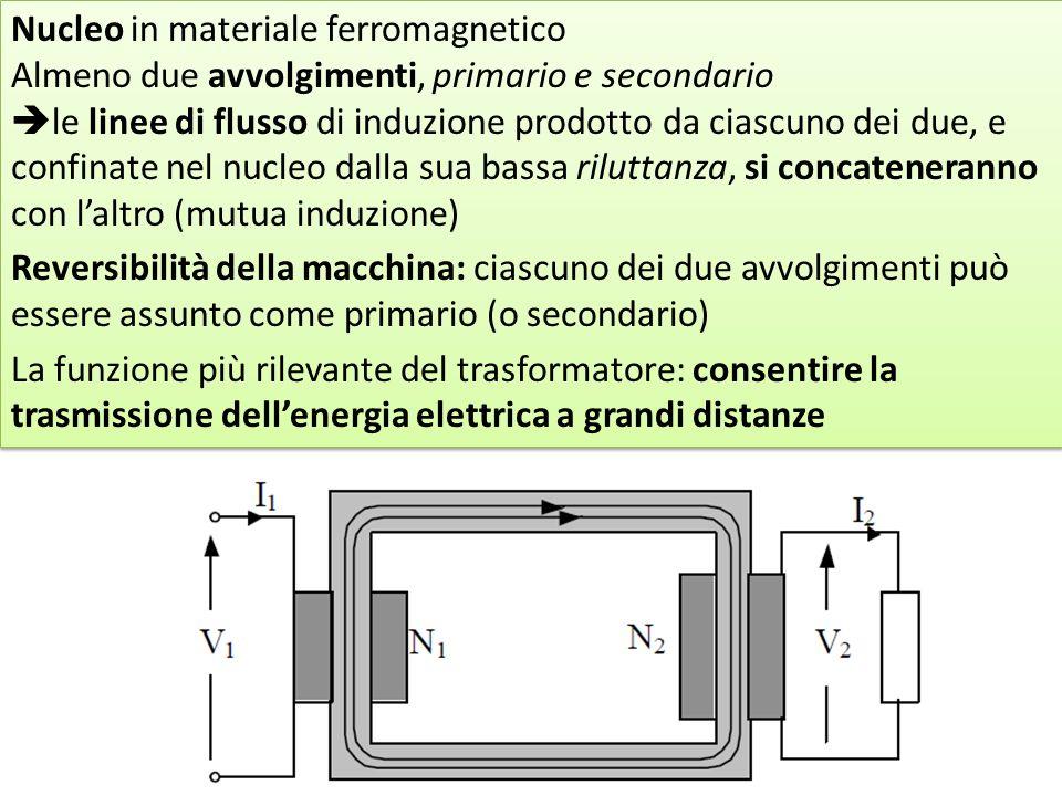 Nucleo in materiale ferromagnetico