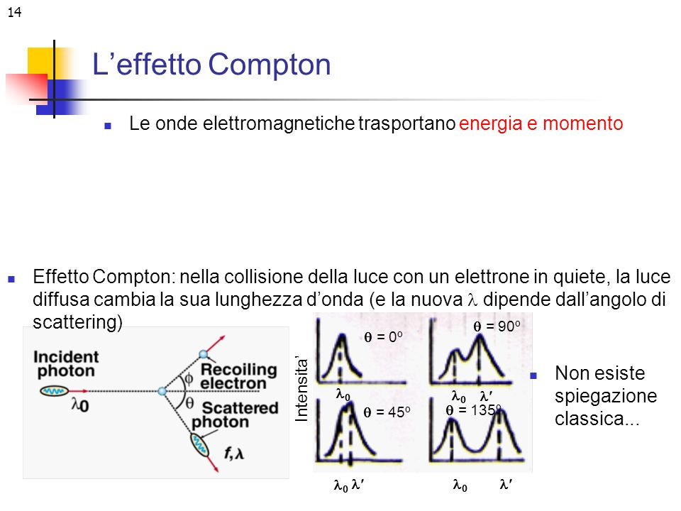 L'effetto Compton Le onde elettromagnetiche trasportano energia e momento.