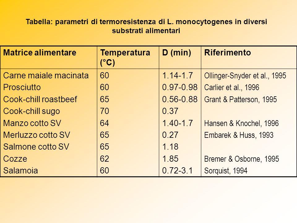 Matrice alimentare Temperatura (°C) D (min) Riferimento