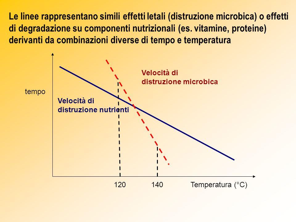Le linee rappresentano simili effetti letali (distruzione microbica) o effetti di degradazione su componenti nutrizionali (es. vitamine, proteine) derivanti da combinazioni diverse di tempo e temperatura