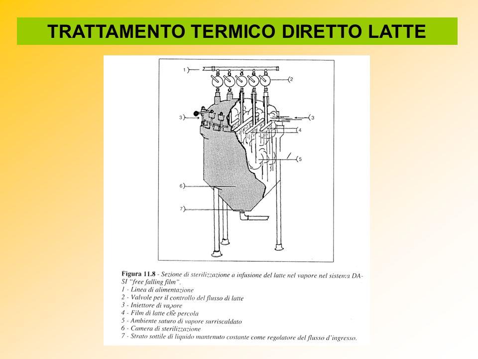 TRATTAMENTO TERMICO DIRETTO LATTE