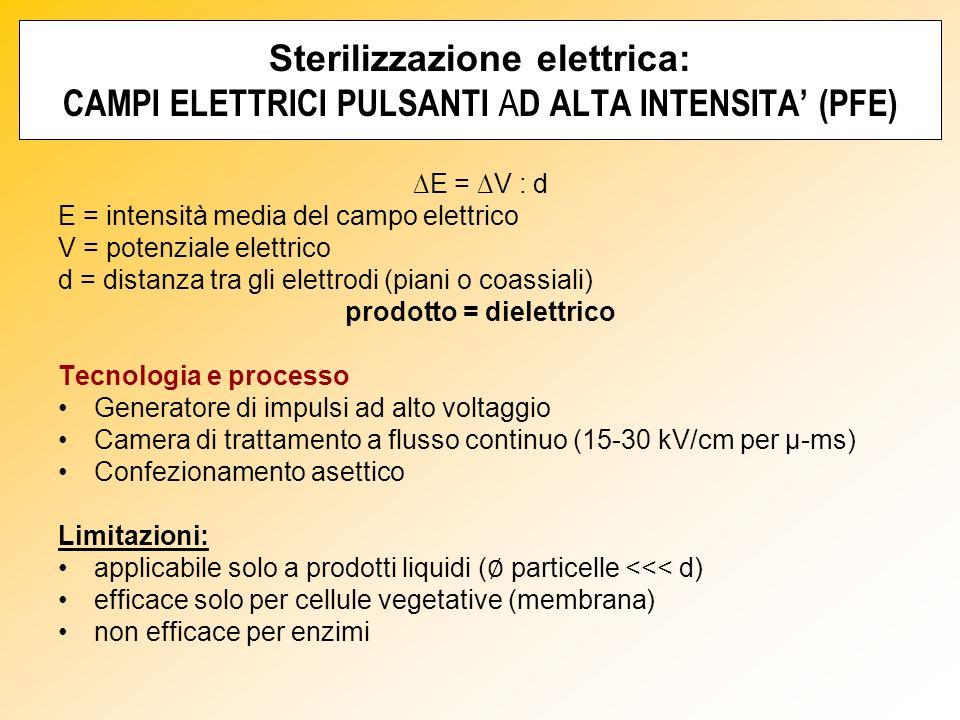 prodotto = dielettrico