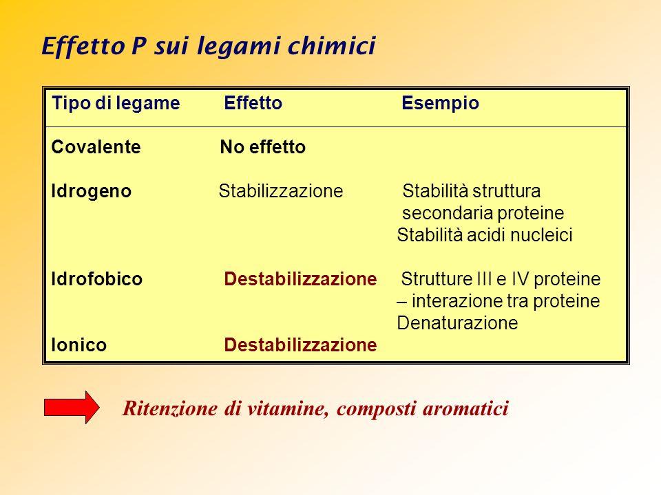 Effetto P sui legami chimici