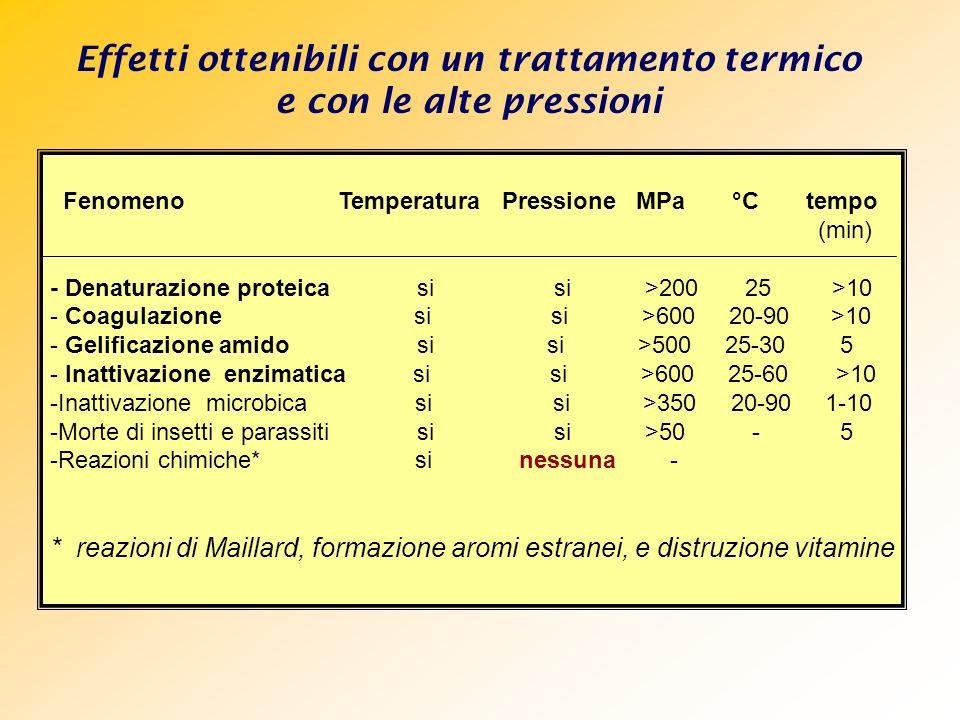 Effetti ottenibili con un trattamento termico e con le alte pressioni