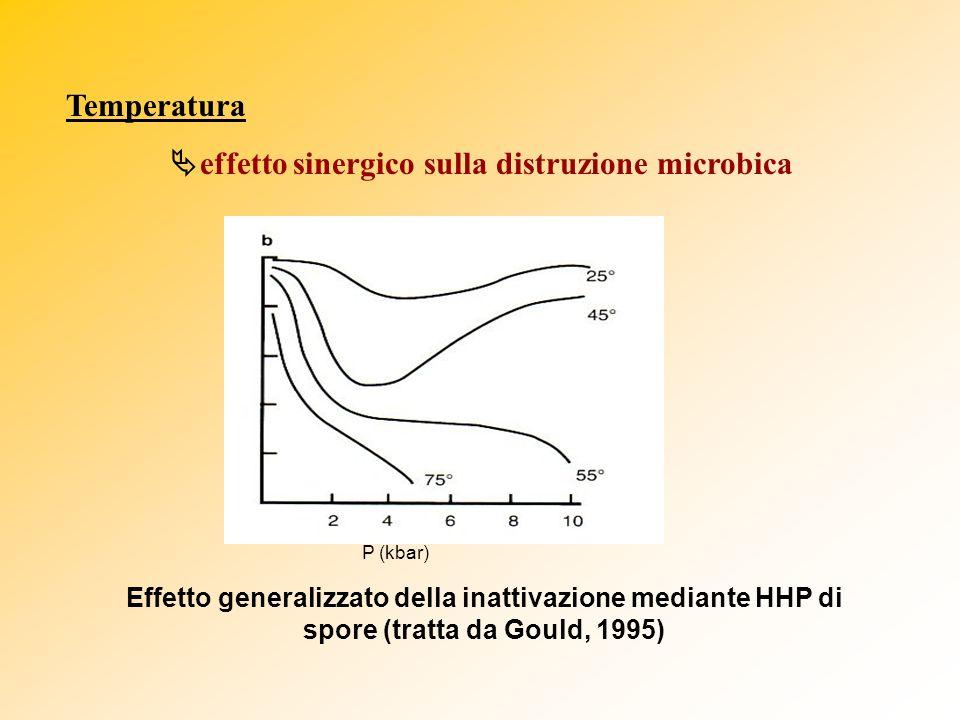 effetto sinergico sulla distruzione microbica