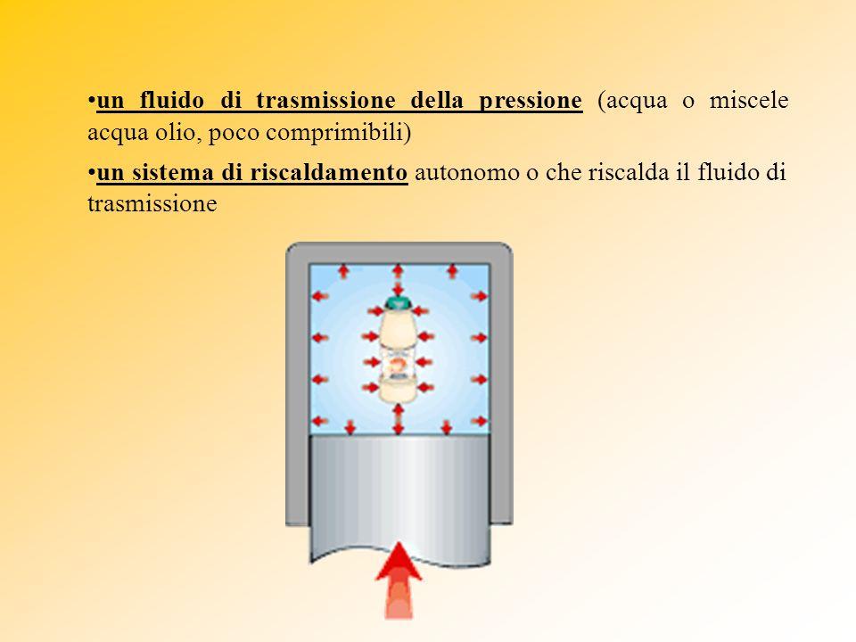 un fluido di trasmissione della pressione (acqua o miscele acqua olio, poco comprimibili)