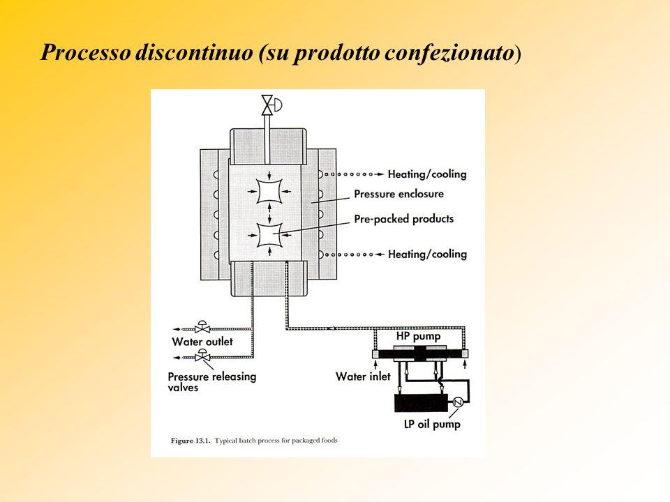 Processo discontinuo (su prodotto confezionato)