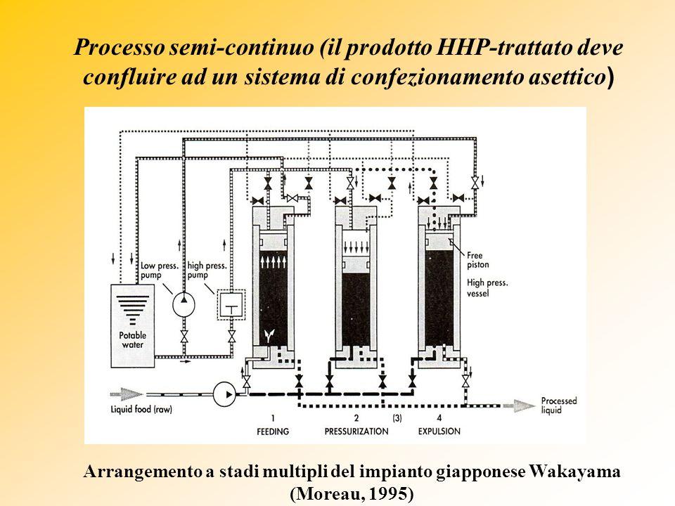 Processo semi-continuo (il prodotto HHP-trattato deve confluire ad un sistema di confezionamento asettico)