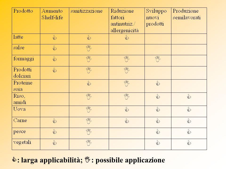 : larga applicabilità; : possibile applicazione