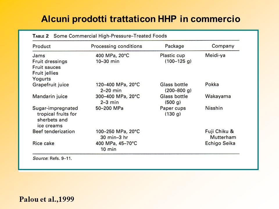 Alcuni prodotti trattaticon HHP in commercio