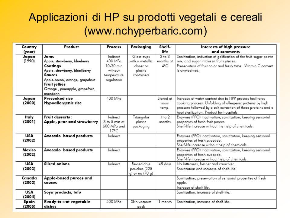 Applicazioni di HP su prodotti vegetali e cereali (www. nchyperbaric