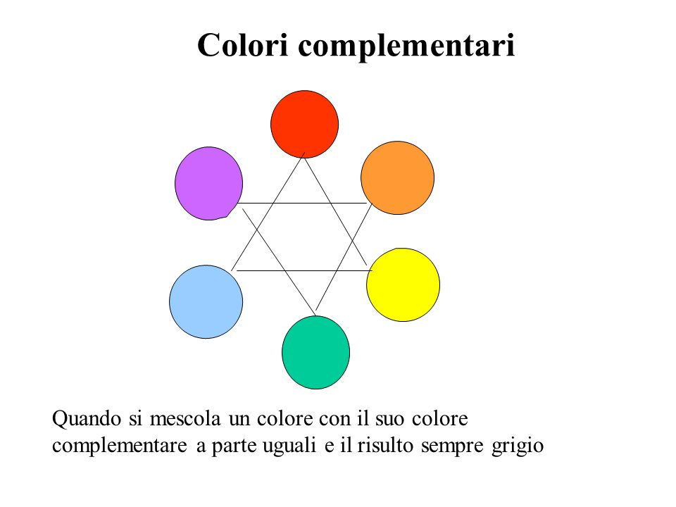Colori complementari Quando si mescola un colore con il suo colore complementare a parte uguali e il risulto sempre grigio.