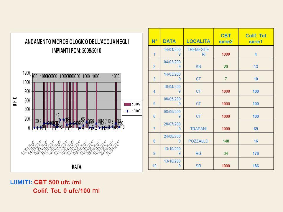 LlIMITI: CBT 500 ufc /ml Colif. Tot. 0 ufc/100 ml N° DATA LOCALITA CBT