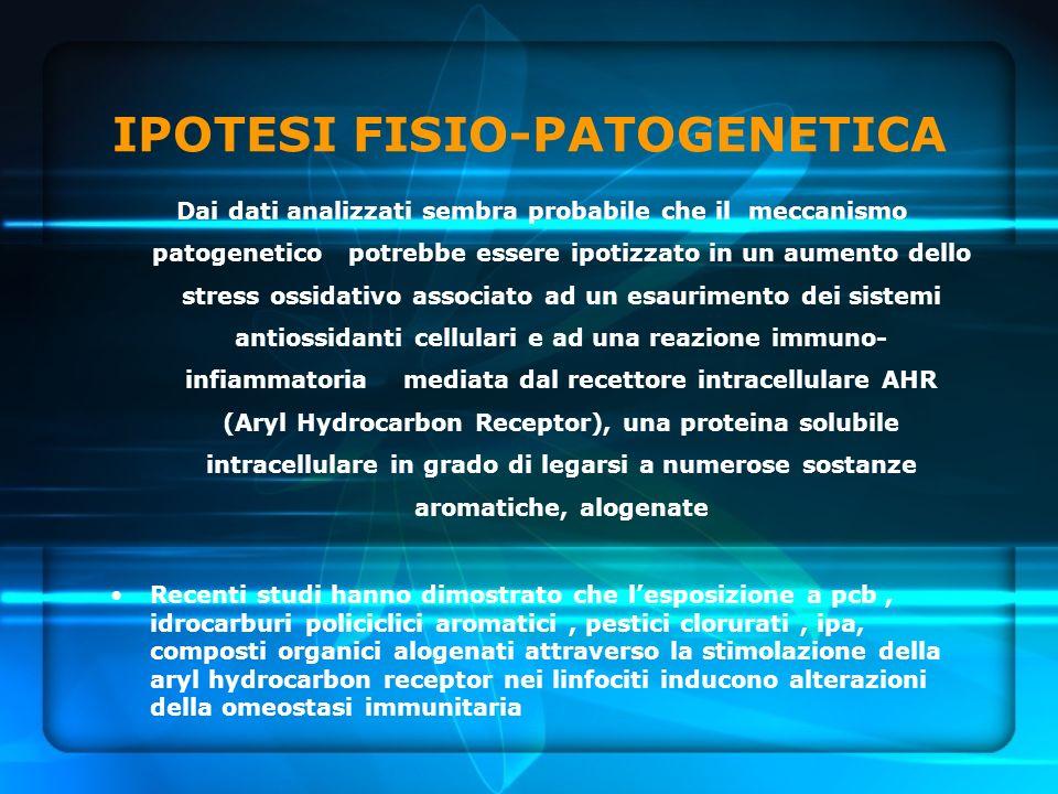 IPOTESI FISIO-PATOGENETICA