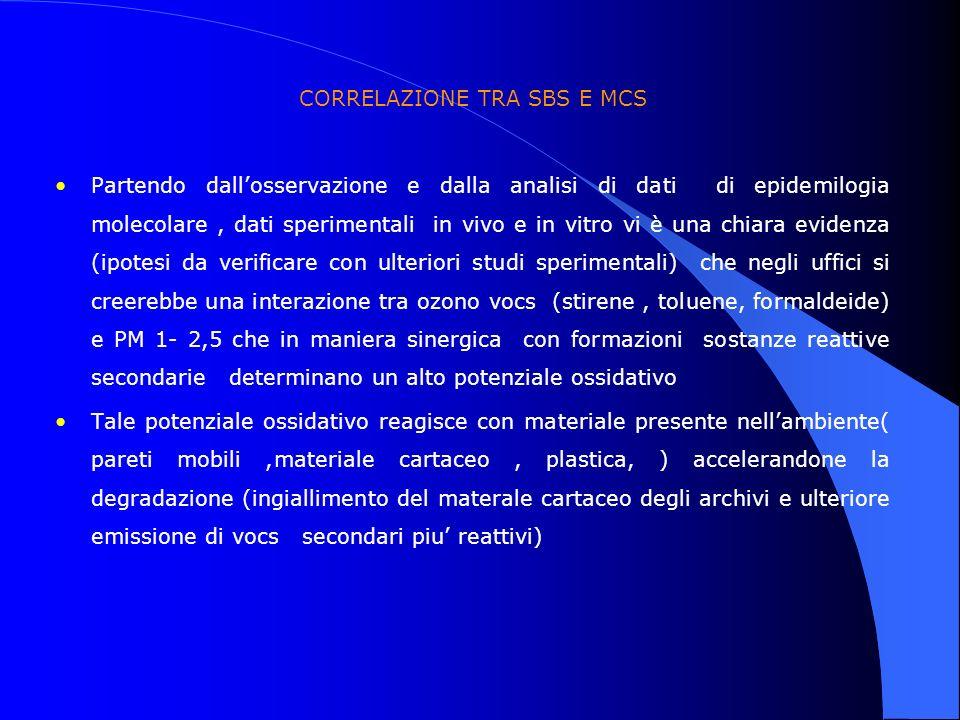 CORRELAZIONE TRA SBS E MCS