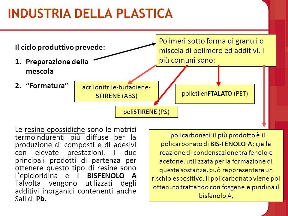 INDUSTRIA DELLA PLASTICA